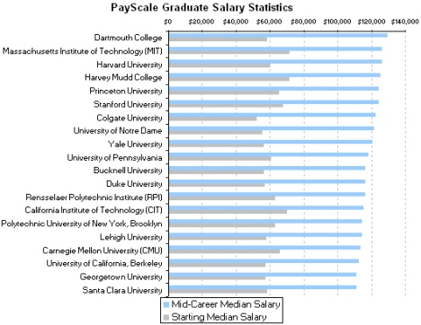 Salary Stats by School